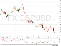 GBP / USD xác nhận đáy Q1, tuy nhiên, những thách thức tăng giá vẫn còn